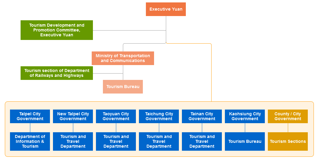 Organization of Tourism Administration